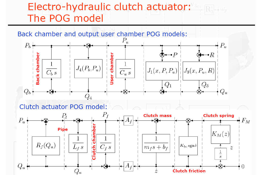 Available Thesis Hydraulic Clutch Diagram