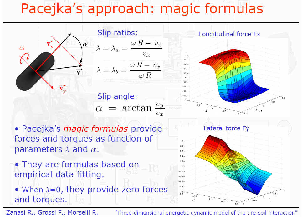 Pacejka Magic Formula
